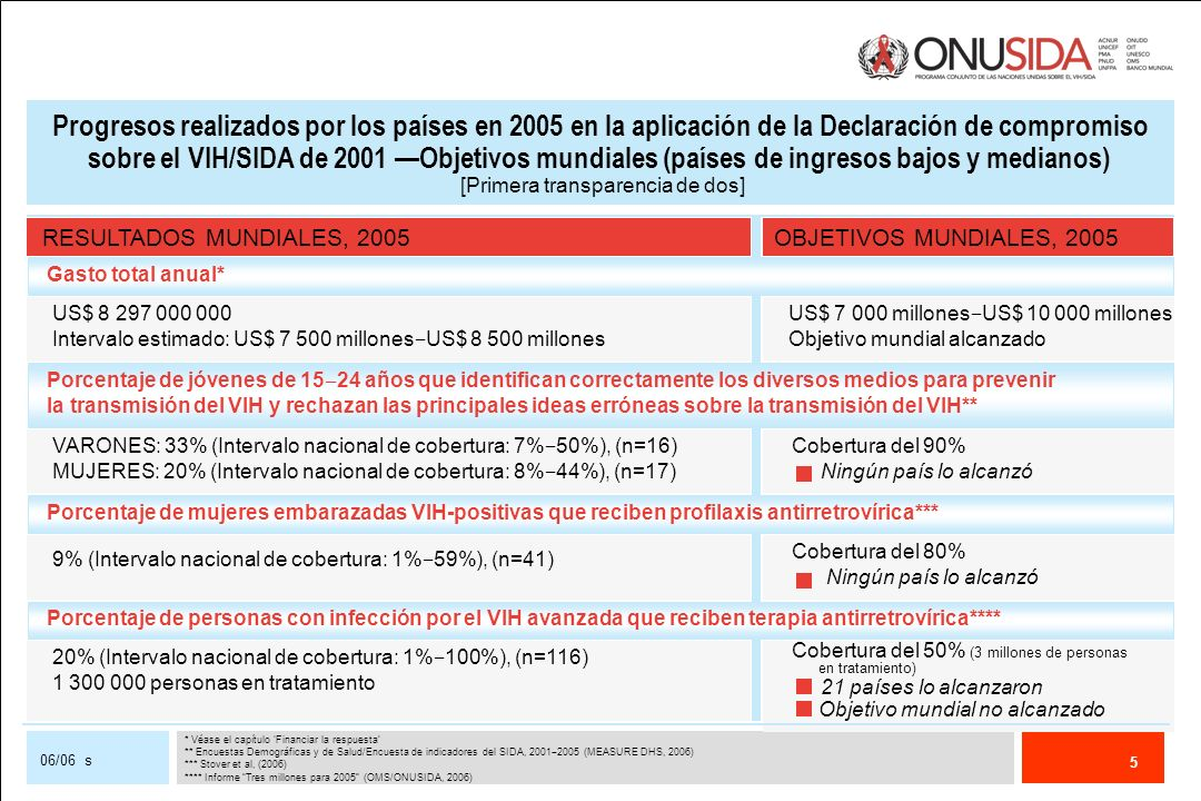 Progresos realizados por los países en 2005 en la aplicación de la Declaración de compromiso sobre el VIH/SIDA de 2001 —Objetivos mundiales (países de ingresos bajos y medianos) [Primera transparencia de dos]